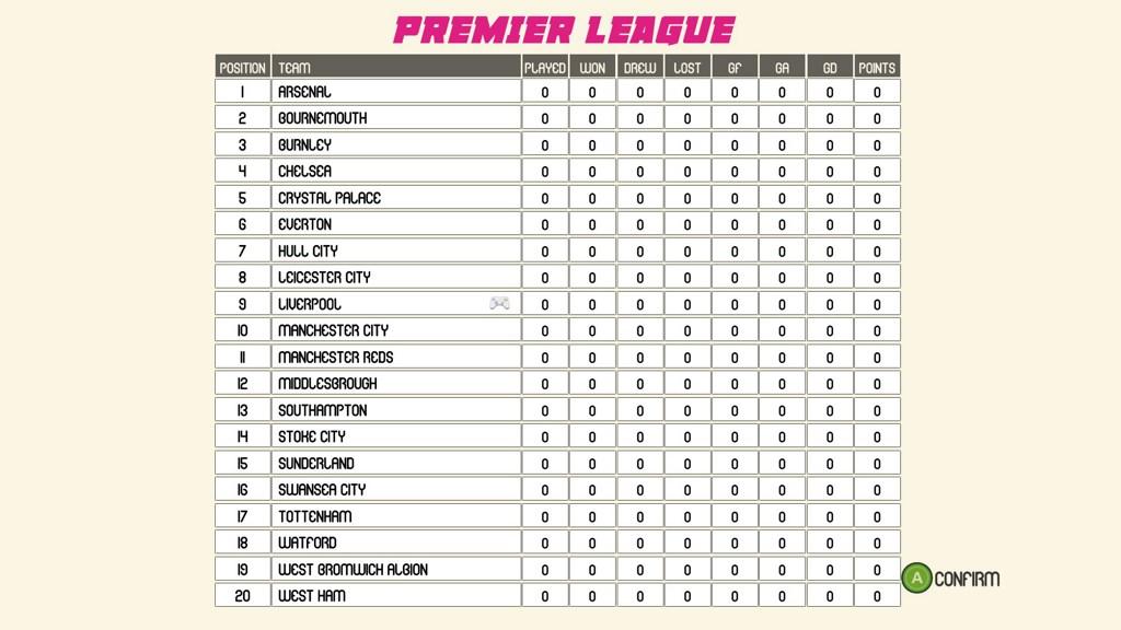 Турнирная таблица АПЛ. Как видно - все команды актуальные на данный сезон
